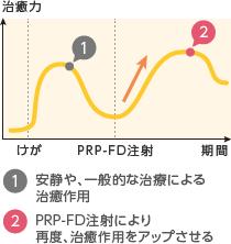 1. 安静や、一般的な治療による治癒作用 / 2. PRP-FD注射により再度、治癒作用をアップさせる