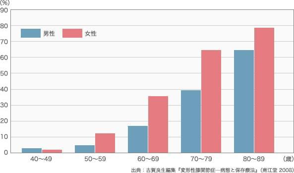 変形性ひざ関節症の年齢別・性別割合